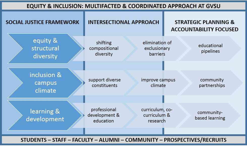 accomodation of social diversity Embracing cultural diversity in the workplace is important for internationally   further accommodations for a recruiting and retaining a culturally diverse  workforce.